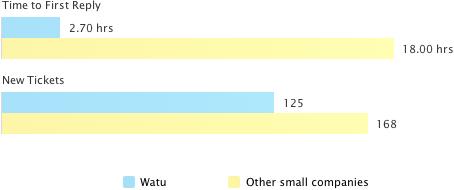 watu vs small companies