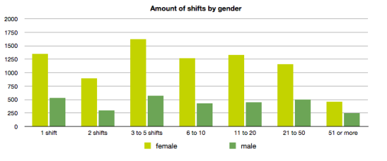 Amount of shifts by gender