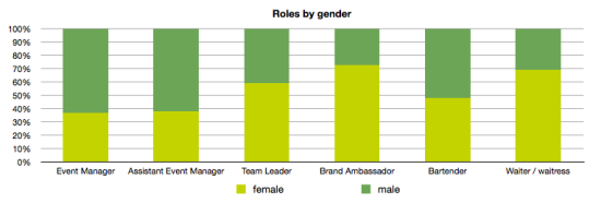 roles by gender