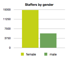 staffers by gender