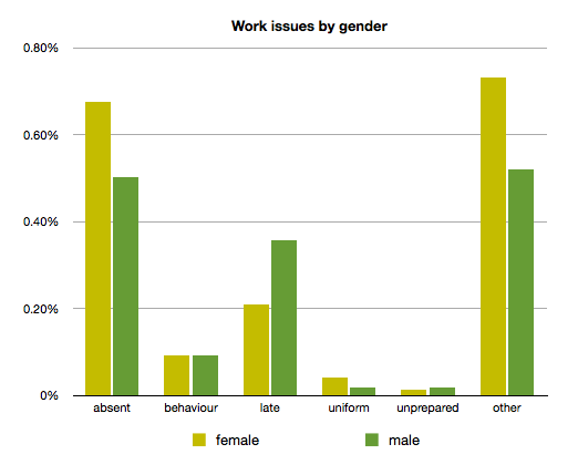 work issues by gender