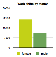 work shifts by staffers